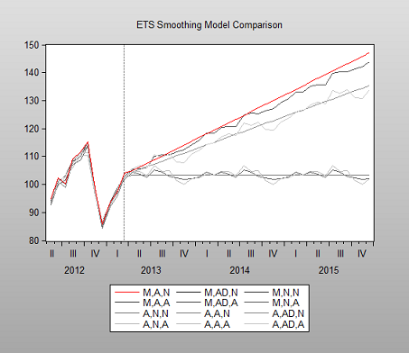 ETS Smoothing